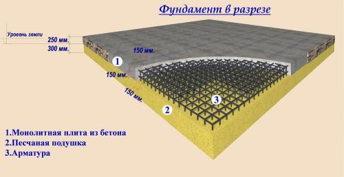 Монолитная плита под фундамент. Что представляет собой монолитная фундаментная плита