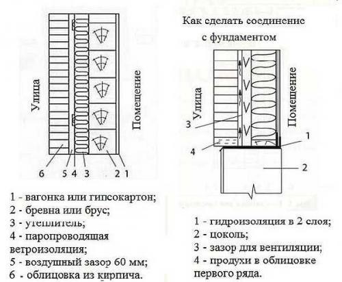 Можно ли обшить деревянный дом кирпичом. Как обложить деревянный дом (брусовой, бревенчатый, каркасный) кирпичом