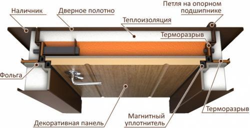 Термодвери входные для загородного дома. Особенности дверей с терморазрывом: что это такое и как это работает