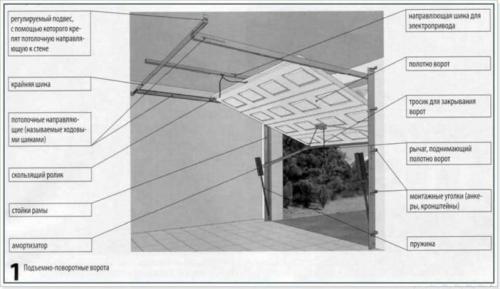 Самодельные ворота в гараж. Как сделать подъемные ворота на гараж своими руками — инструкция и чертежи