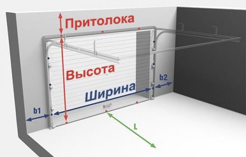 Секционные ворота. Устройство и принцип действия секционных ворот