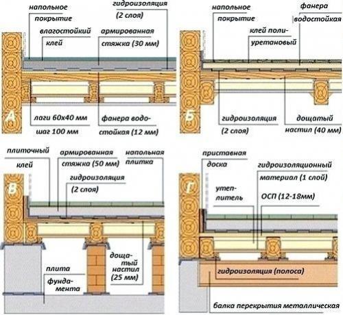 Как положить плитку на деревянный пол в деревянном доме. Подготовительные работы