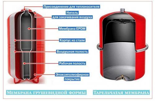 Расчет расширительного бака для закрытой системы отопления. Расчет расширительного бака для закрытого типа отопления