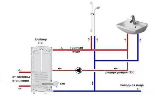 Насос для циркуляции горячей воды. Назначение и область применения