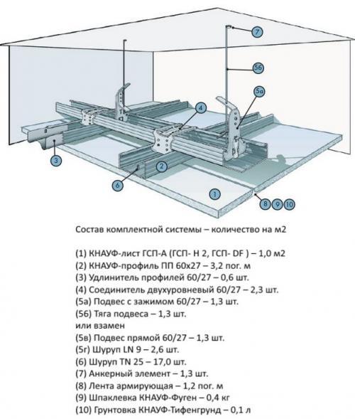 Кессонный потолок кнауф. Как собирать потолок из гипсокартона Кнауф: основные этапы
