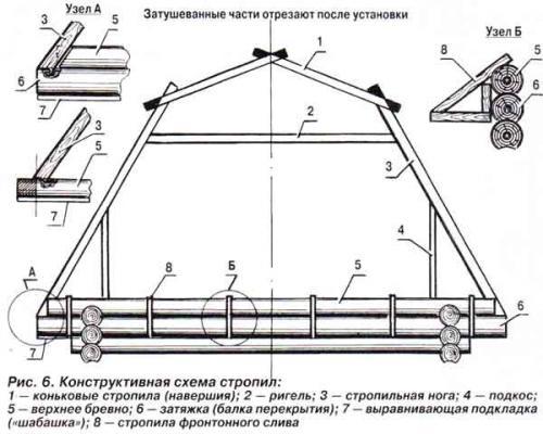 Дома ломаная крыша. Ломаная крыша — устройство, варианты, инструкция по монтажу