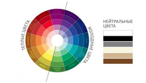 Сочетание цветов в интерьере: что и с чем можно мешать?