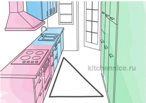 Правильное расположение бытовой техники на кухне. Что такое правильная эргономика кухни. Рабочий треугольник