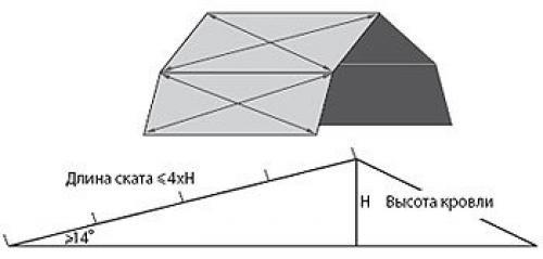 Свес металлочерепицы.  Возведение стропильной системы