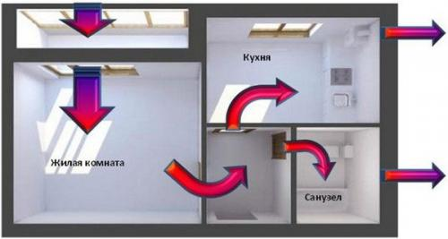 Окна века микропроветривание. Микропроветривание – всегда свежий воздух в квартире