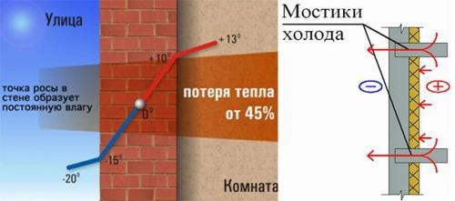 Холодная стена в кирпичном доме. Из-за чего может промерзать угол в доме или квартире