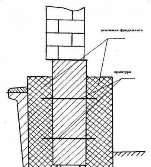 Усиление ленточных монолитных фундаментов. Способы усиления ленточных фундаментов