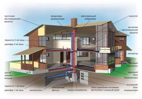Как сделать приточную вентиляцию в частном доме. Составляющие технологии естественной вентиляции