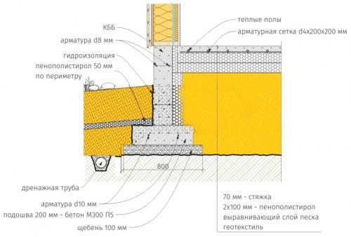 Шведская плита фундаментная. Разновидности плитного фундамента, их характеристики