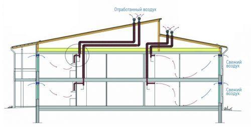 Варианты вентиляции в доме. Принцип действия естественной вентиляции