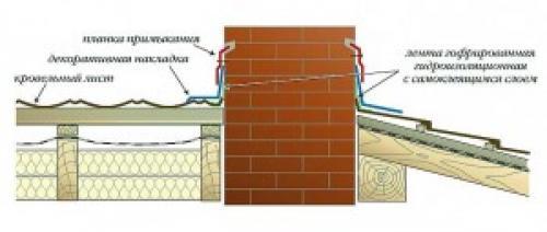 Как сделать примыкание крыши к крыше. Традиционные примыкания кровли к стенам